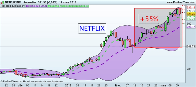 Formation Trading : Actions Américaines Action NETFLIX BOURSE formation trading
