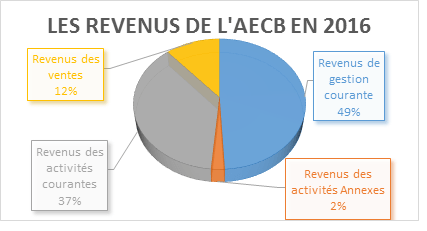 les-revenus-de-laecb-en-2016