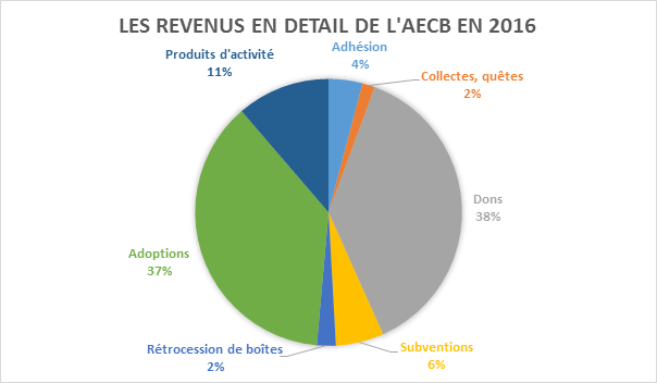 les-revenus-en-detail-2016