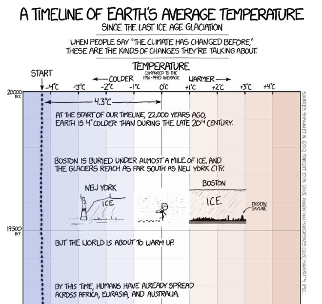 changement_climatique_infographie