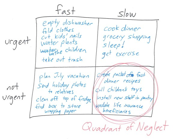 quadrant_of_neglect