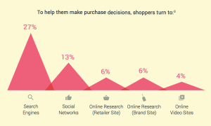 To help them make purchase decisions, Indonesian shoppers turn to