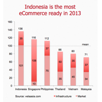 Due to VelaAsia Southeast Asia eCommerce Readiness Index, Indonesia is the most ready market