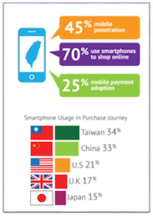 Taiwan online ecommerce shopping via smartphone