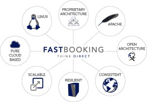 fastbooking-technology