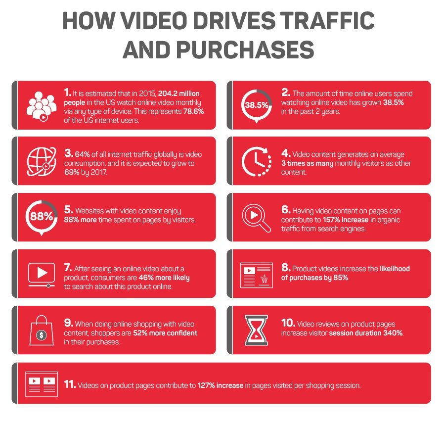 infographic 40 ecommerce video stats you must know if you work in online retail block2