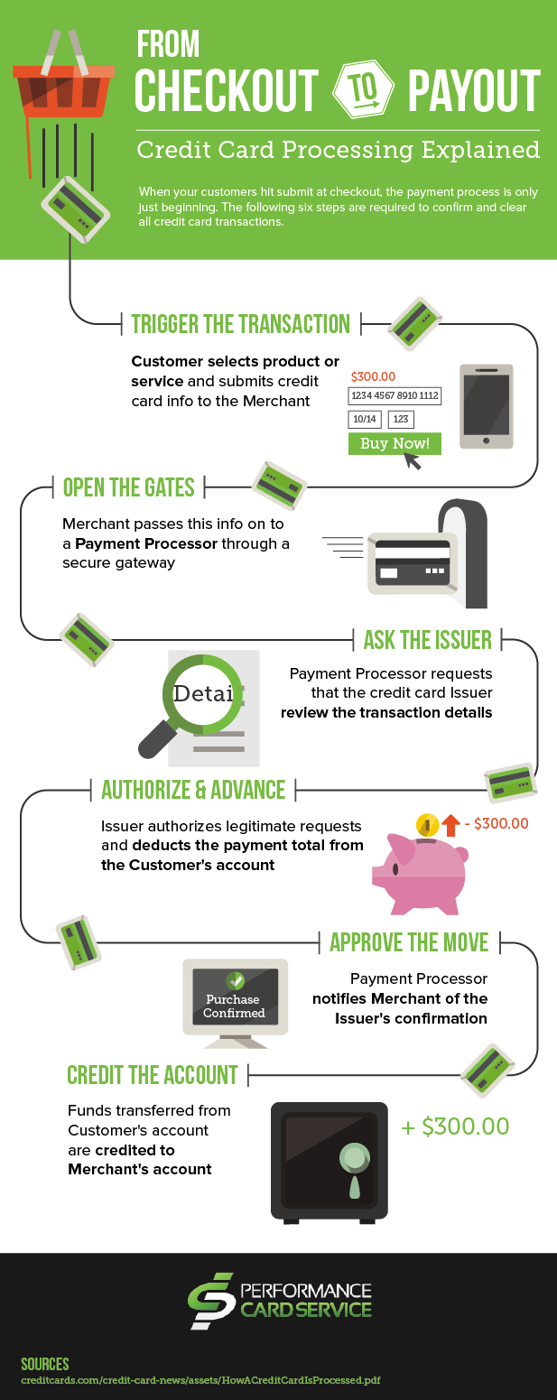 How Does Payment Processing Work