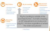 My Account - Accounting
