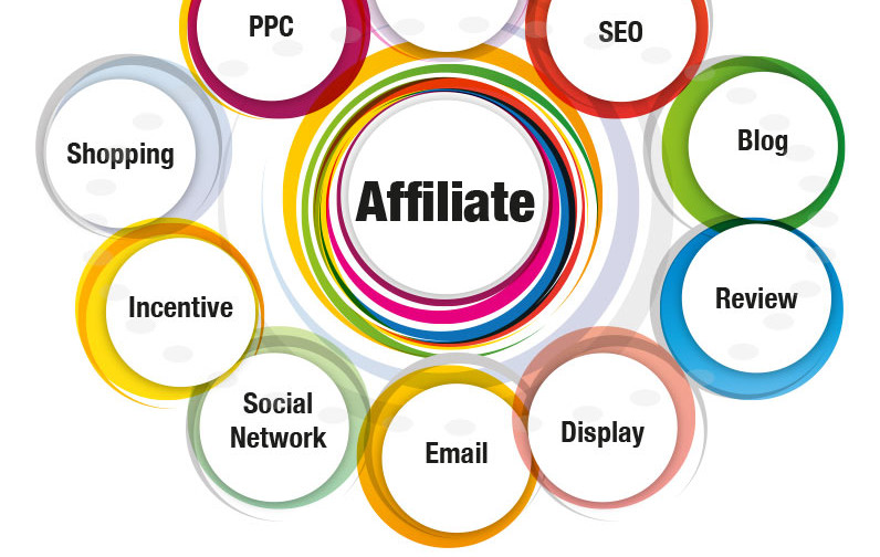 Affiliate Marketing channels