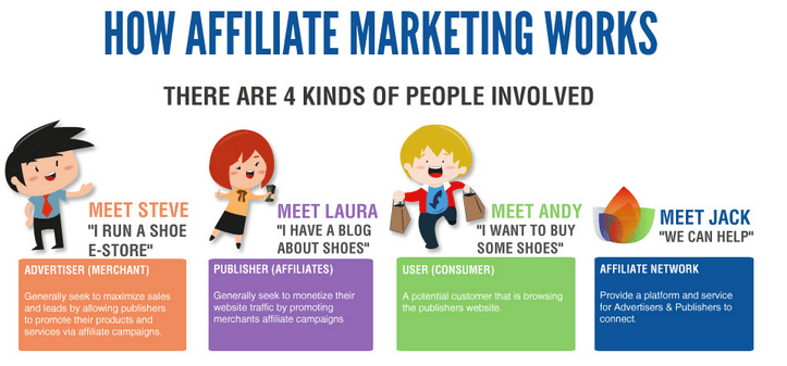 The Parties Involved In Affiliate Marketing