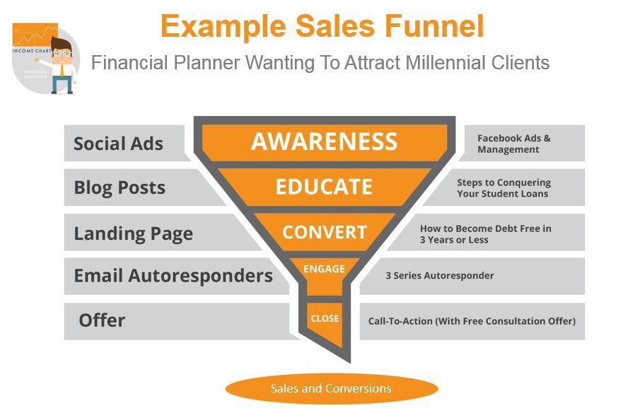 Sales funnel example