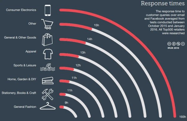 The UK's top 500 ecommerce and cross-channel retailers