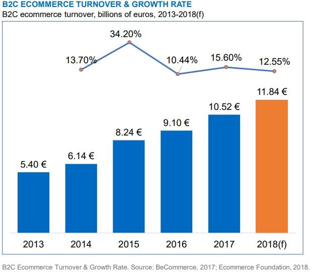 Ecommerce in Belgium: 2013-2018