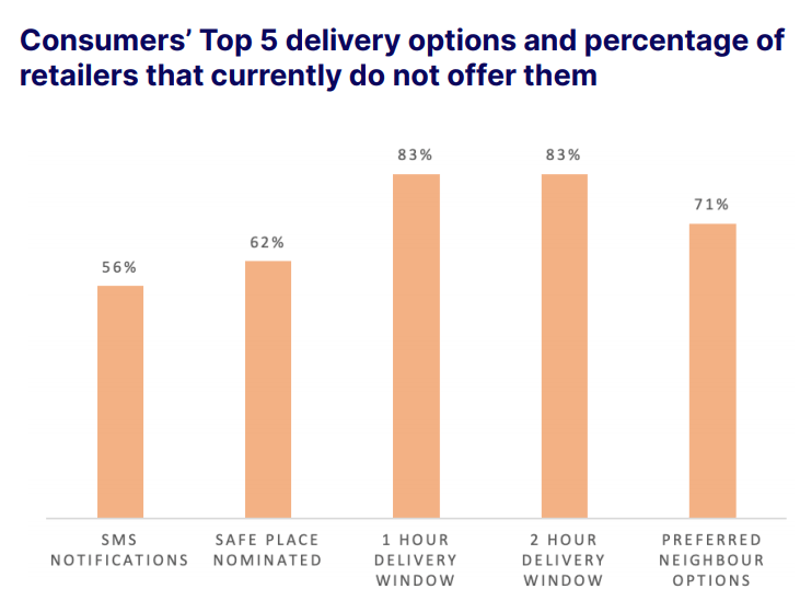 Consumers' top 5 delivery options and percentage of retailers that currently do not offer them