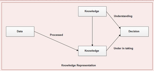 relationship between data, information and knowledge