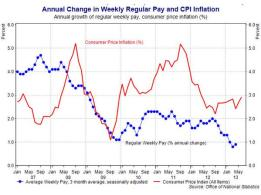 real wage and inflation