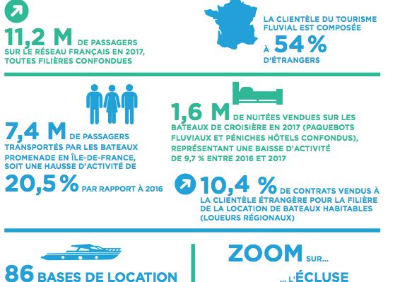 Le tourisme fluvial : la croissance retrouvée