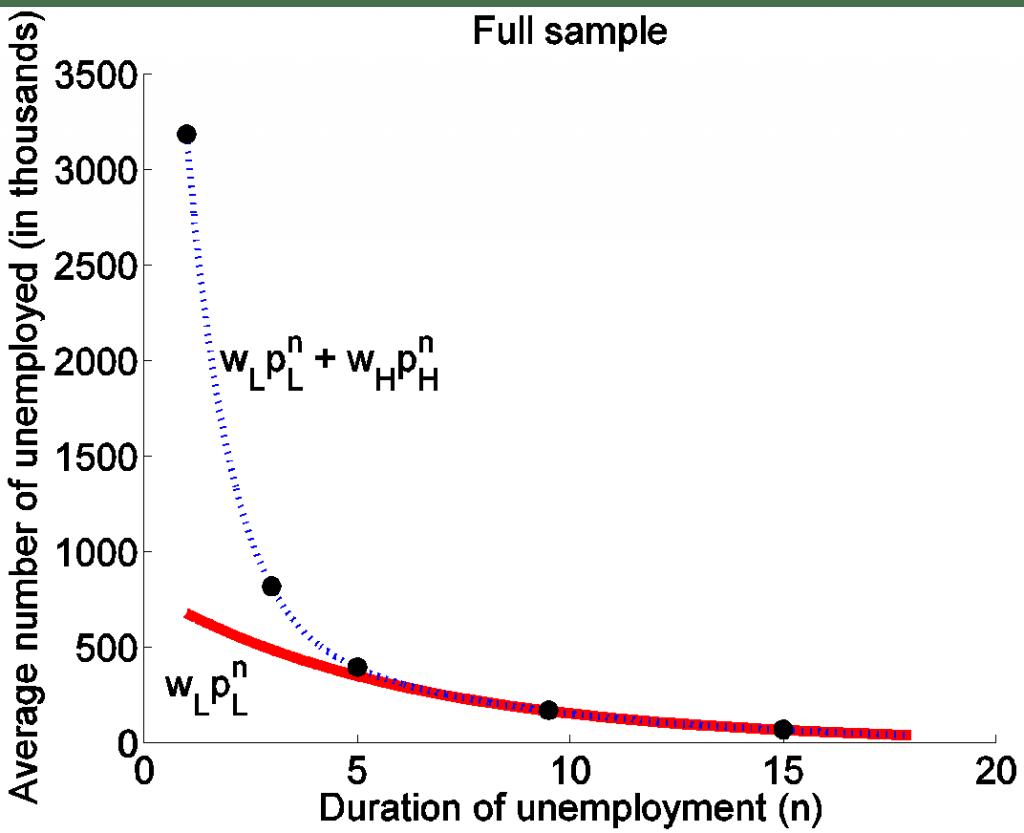 Factors In Long Term Unemployment