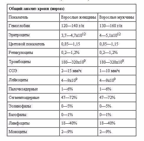 Анализ на вязкость крови главный показатель. Какой показатель крови говорит о густой крови