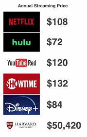 dopl3r.com - Memes - Annual Streaming Price NETFLIX $108 hulu $72 ...