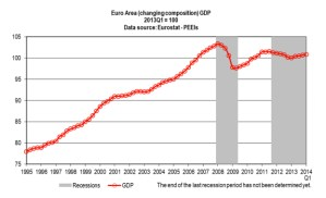 Euro area business cycle