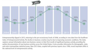 The decline of entrepreneurial activity
