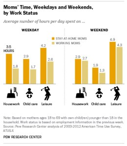 Women's work status and leisure time