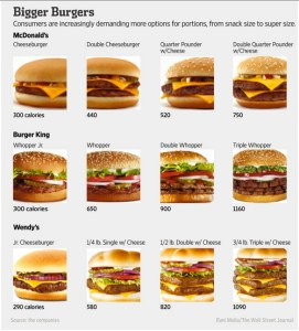 Thinking at the margin, fast food seller give consumers more choices.