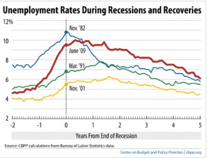 Economic recovery and unemployment
