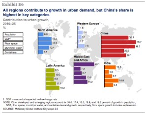 Propelled by investment from developing world cities, the center of global economy moves eastward.