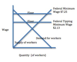 The tipping minimum wage is a floor.
