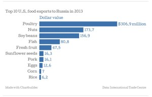 Supply and demand in the U.S. from the Russia embargo.