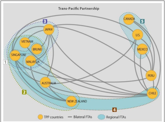 TPP signers and existing free trade agreements