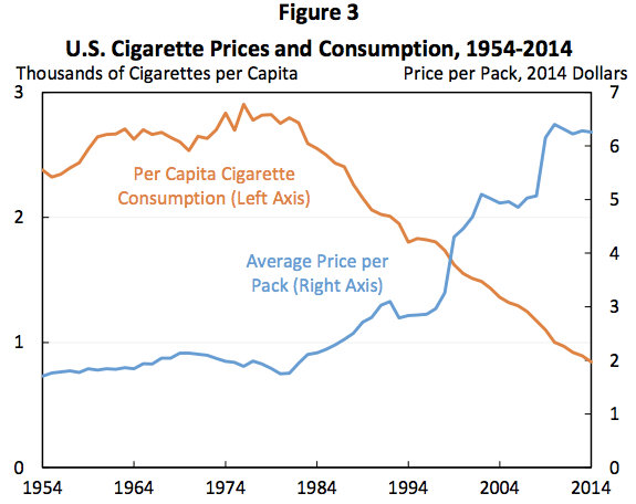 cigprices