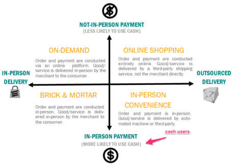 cash payments and consumer behaviors