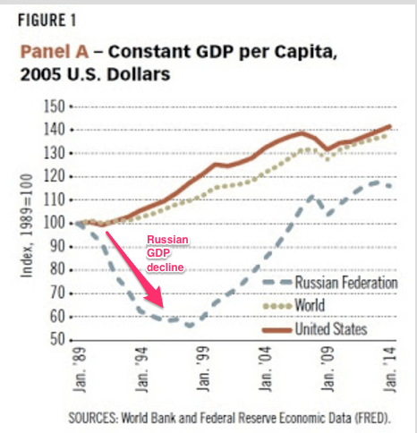 1990s decline of the Russian economy