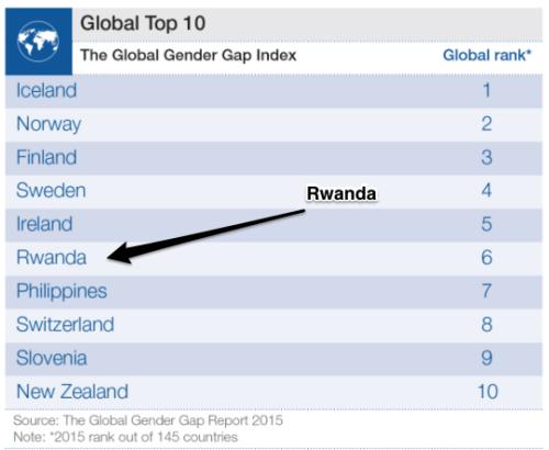 Top Ten with the smallest Global Gender Gap