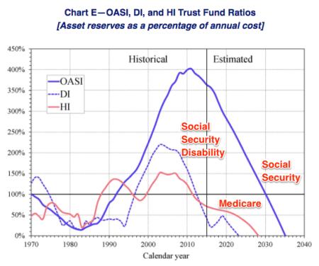 Entitlement spending trust funds