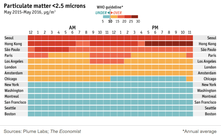 air pollution in major cities