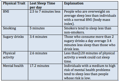 Reasons for lack of sleep