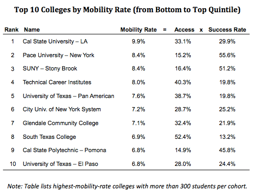 American Dream and income mobility through college