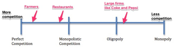Restaurant psychology and competitive market structures