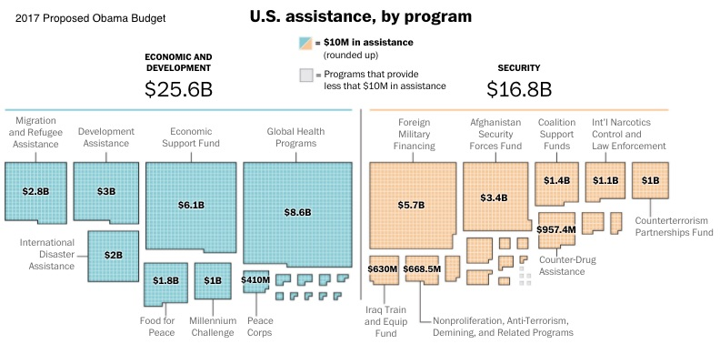 Federal Spending foreign aid