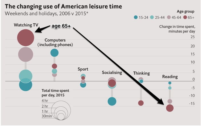 American Time Use