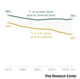 tax facts on marriage