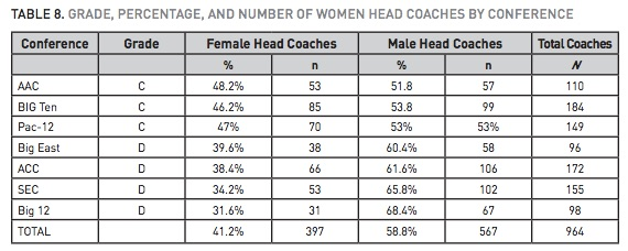 Female College Coaches