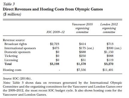 Olympics Finance