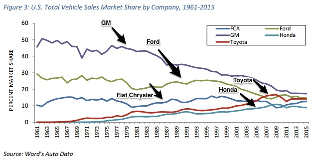 American made cars U.S. sales