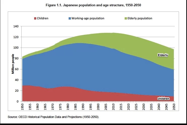 Japan's shrinking population