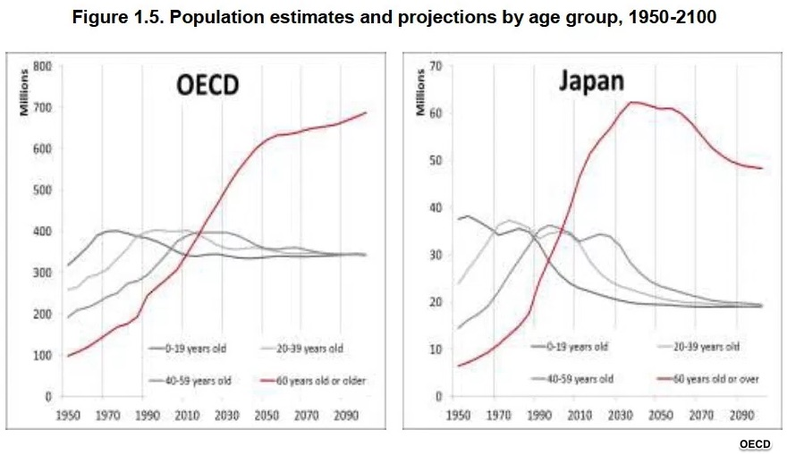 Japan's shrinking population and other OECD nations